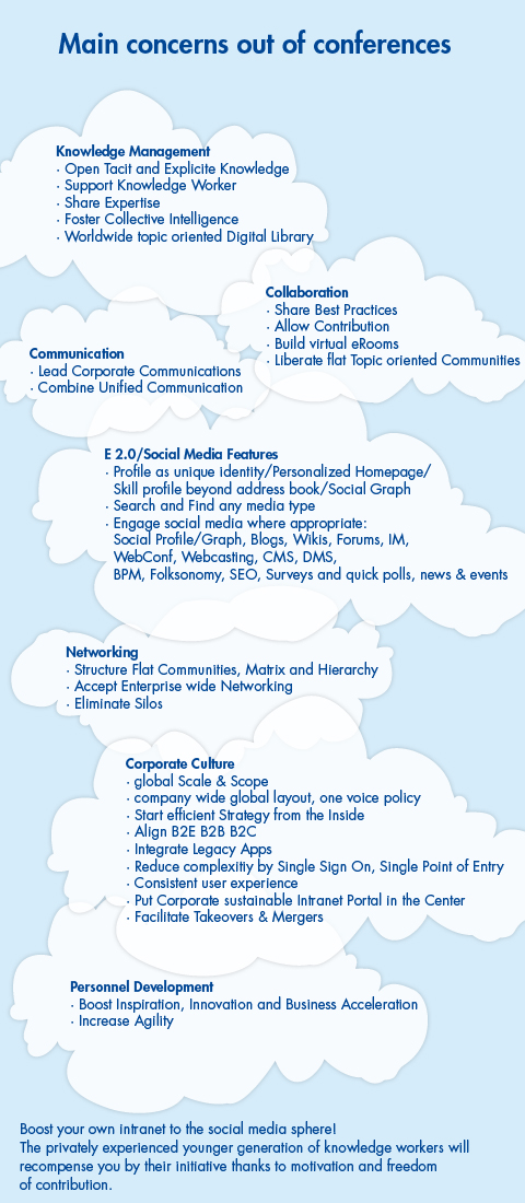 Knowledge Management, Collaboration, Communication, Enterprise 2.0 and Social Media Features, Networking, Corporate Culture, Personnel Development