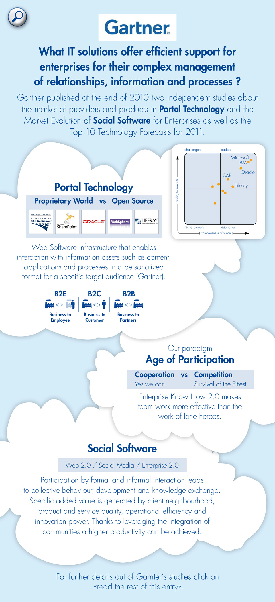 Portal technology with Liferay as one of the market leaders / Paradigm of the age of participation / Social Software such as Web 2.0, Social Media, Web 2.0
