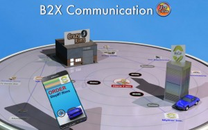 Agile Interaction in B2X Environment